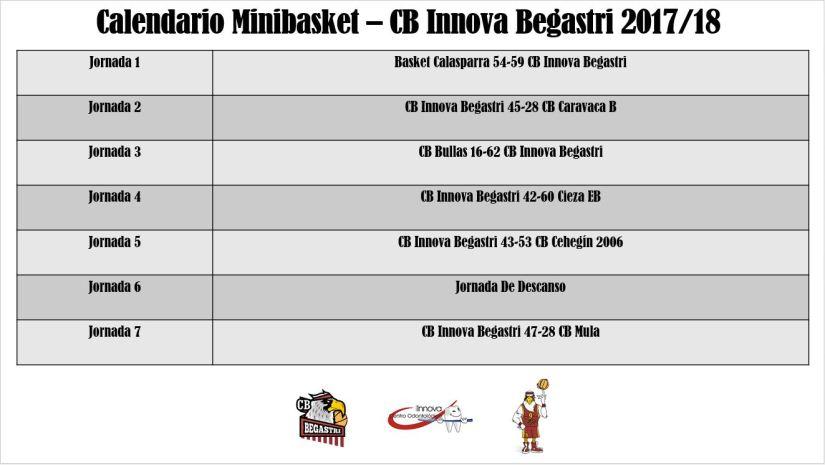 Calendario Minibasket Primera Fase Completo